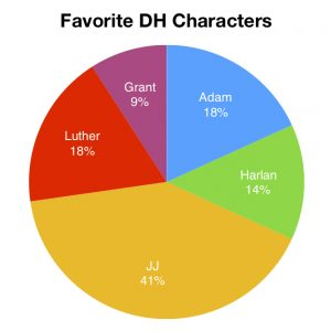 Pie chart of results from favorite Dead Hollow character survey